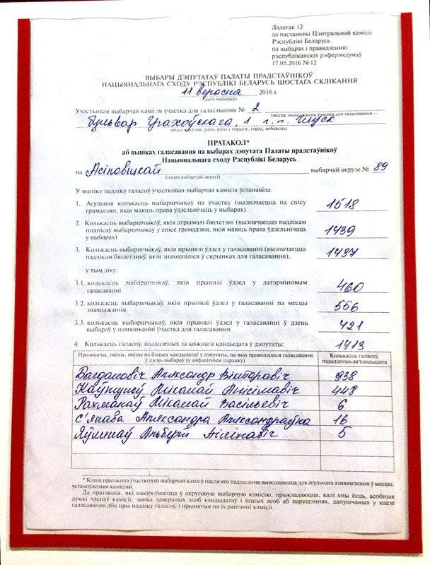 Выніковы пратакол падліку галасоў на выарчым участку №2 у Глуску.