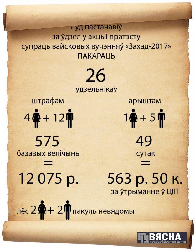 Інфаграфіка: выніку судоў над удзельнікамі акцыі 8 верасня.