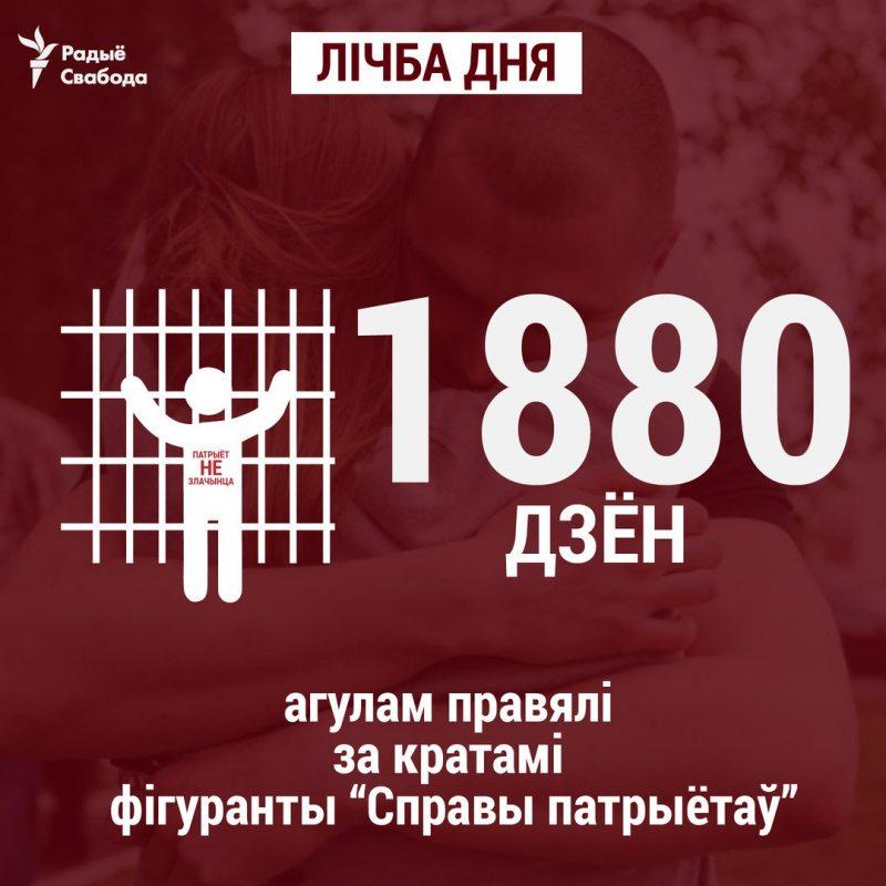 Інфаграфіка Радыё Свабода.