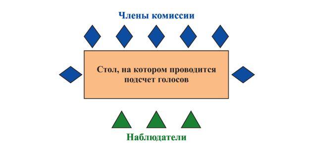 Схема из методички для членов УИК