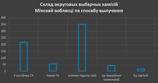 Дыяграма складу акруговых камісій Мінскай вобласці 2017 год.