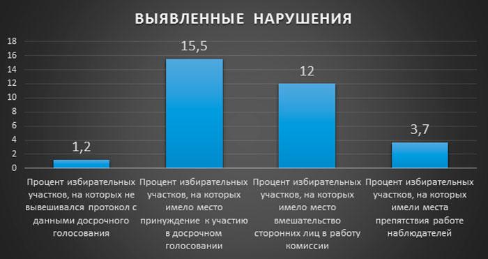 Аналитический отчет порезультатам наблюдения завторым днем заблаговременного голосования