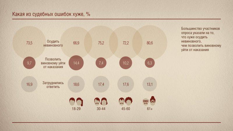 Результаты исследования Преступление и наказание: восприятие, оценки, отношение общества, 2013 (источник - Белорусский Хельсинкский комитет)