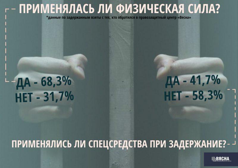 Аналитический обзор по задержаниям в Минске в марте 2017 года
