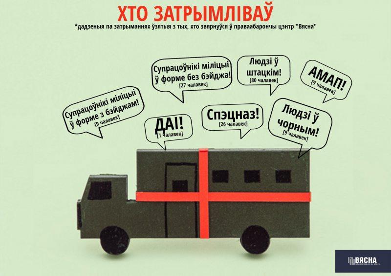 Аналітычны  агляд па затрыманнях у Мінску ў сакавіку 2017 года